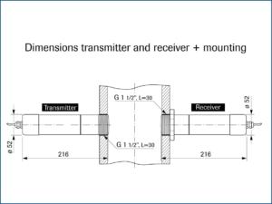 level monitoring progap process powders