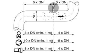 speedflow velocity measurement process solids