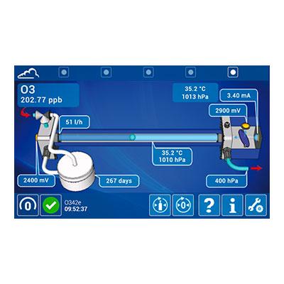e-Series Ozone analyzer O3